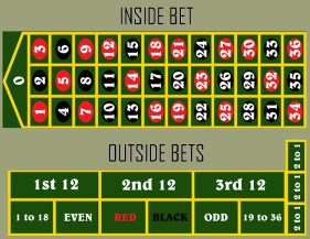 How to place an outside an inside roulette bet?